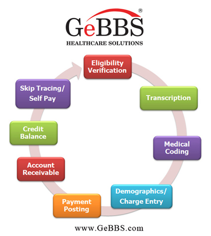 GeBBS Healthcare Solutions Twitter resized 600