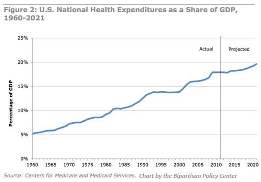 national health expenditures as a share of GDP